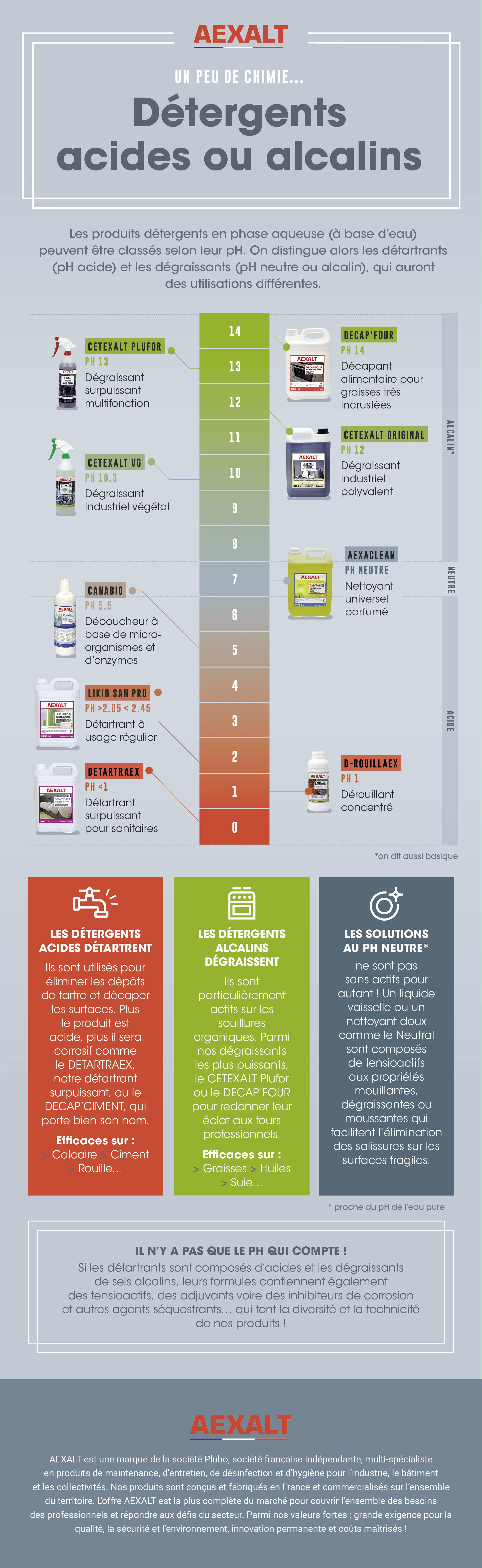 detergents acides alcalins ph infographie