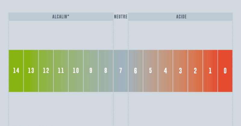 infographie ph détergent